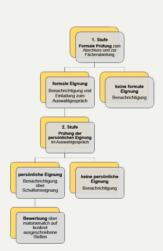 Graphische Darstellung zum Seiteneinsteigerportal